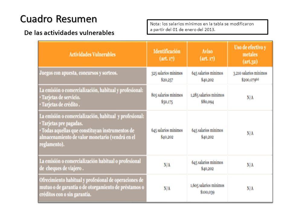 De las actividades vulnerables Cuadro Resumen Nota: los salarios mínimos en la tabla se modificaron a partir del 01 de enero del 2013.