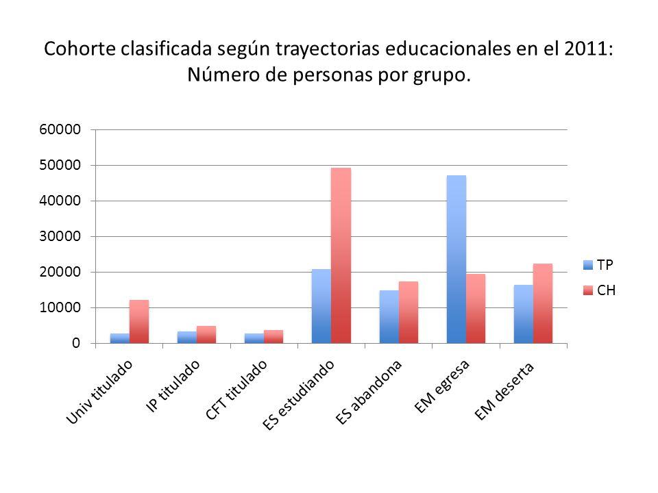 Cohorte clasificada según trayectorias educacionales en el 2011: Número de personas por grupo.
