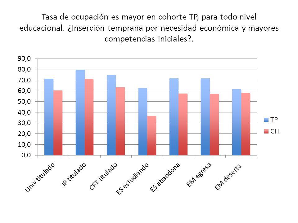 Tasa de ocupación es mayor en cohorte TP, para todo nivel educacional.