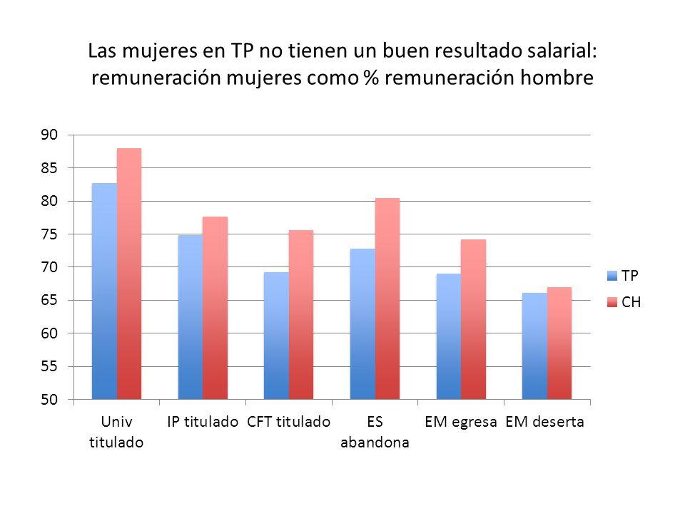 Las mujeres en TP no tienen un buen resultado salarial: remuneración mujeres como % remuneración hombre