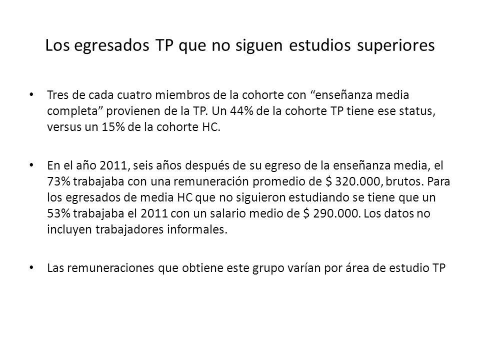 Los egresados TP que no siguen estudios superiores Tres de cada cuatro miembros de la cohorte con enseñanza media completa provienen de la TP.