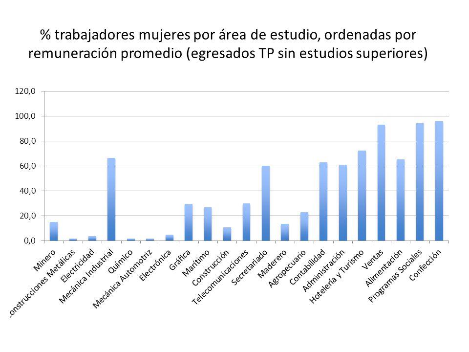 % trabajadores mujeres por área de estudio, ordenadas por remuneración promedio (egresados TP sin estudios superiores)
