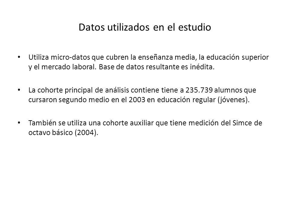 Datos utilizados en el estudio Utiliza micro-datos que cubren la enseñanza media, la educación superior y el mercado laboral.