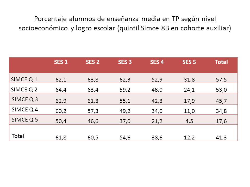 Porcentaje alumnos de enseñanza media en TP según nivel socioeconómico y logro escolar (quintil Simce 8B en cohorte auxiliar) SES 1SES 2SES 3SES 4SES 5Total SIMCE Q 1 62,163,862,352,931,857,5 SIMCE Q 2 64,463,459,248,024,153,0 SIMCE Q 3 62,961,355,142,317,945,7 SIMCE Q 4 60,257,349,234,011,034,8 SIMCE Q 5 50,446,637,021,24,517,6 Total 61,860,554,638,612,241,3