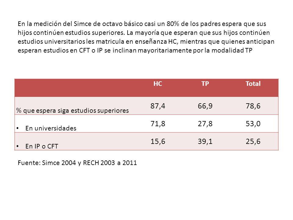En la medición del Simce de octavo básico casi un 80% de los padres espera que sus hijos continúen estudios superiores.