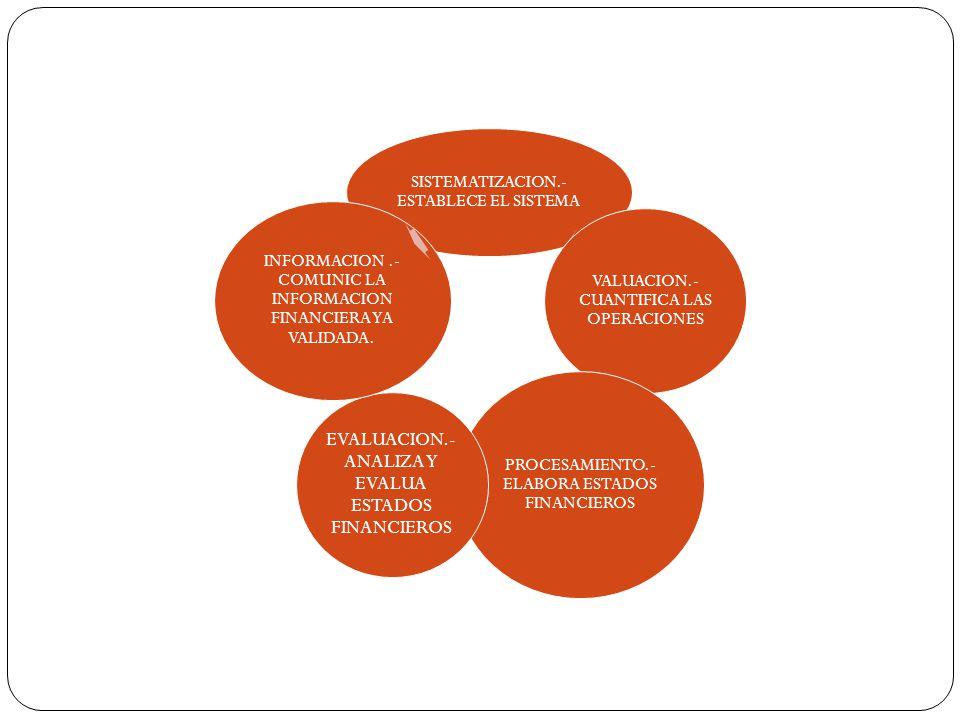 SISTEMATIZACION.- ESTABLECE EL SISTEMA VALUACION.- CUANTIFICA LAS OPERACIONES PROCESAMIENTO.- ELABORA ESTADOS FINANCIEROS EVALUACION.- ANALIZA Y EVALUA ESTADOS FINANCIEROS INFORMACION.- COMUNIC LA INFORMACION FINANCIERA YA VALIDADA.