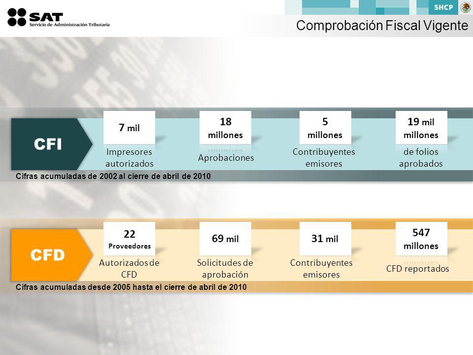 CFI Impresores autorizados Aprobaciones Contribuyentes emisores de folios aprobados Cifras acumuladas de 2002 al cierre de abril de 2010 Comprobación Fiscal Vigente CFD Autorizados de CFD Solicitudes de aprobación Contribuyentes emisores CFD reportados Cifras acumuladas desde 2005 hasta el cierre de abril de 2010