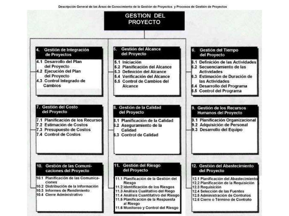 plan de proyectoejecución control integrado 1) Gestión de Integración de Proyectos, describe los Procesos requeridos para asegurar que se coordinen adecuadamente los distintos elementos del proyecto.