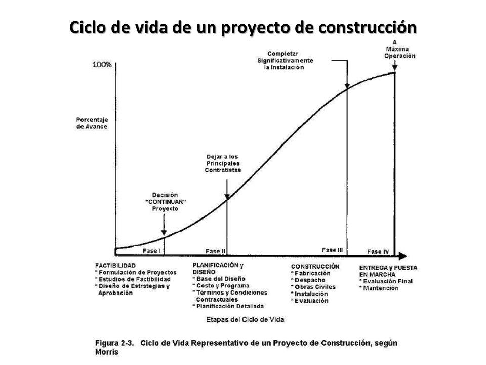 Los ciclos de vida del proyecto generalmente definen : ¿Qué tipo de trabajo técnico se debe realizar en cada una de las fases.