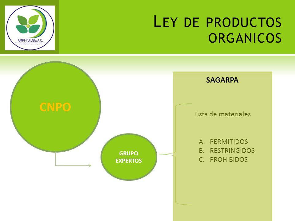 CNPO GRUPO EXPERTOS Lista de materiales A.PERMITIDOS B.RESTRINGIDOS C.PROHIBIDOS SAGARPA L EY DE PRODUCTOS ORGANICOS