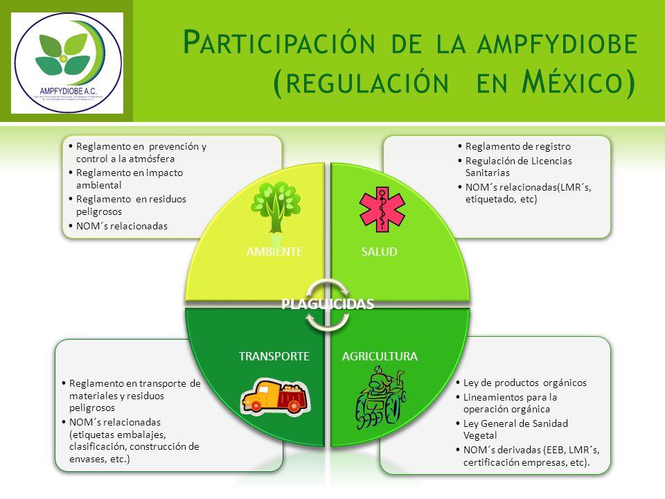 P ARTICIPACIÓN DE LA AMPFYDIOBE ( REGULACIÓN EN M ÉXICO ) Ley de productos orgánicos Lineamientos para la operación orgánica Ley General de Sanidad Ve