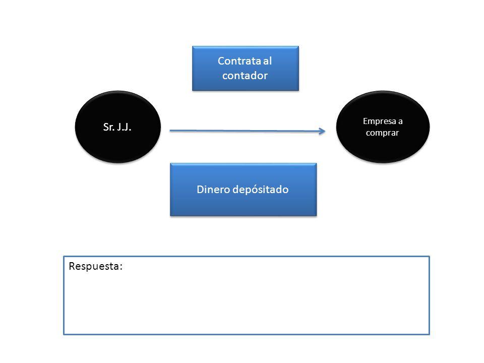 Sr. J.J. Dinero depósitado Empresa a comprar Empresa a comprar Respuesta: Contrata al contador Contrata al contador