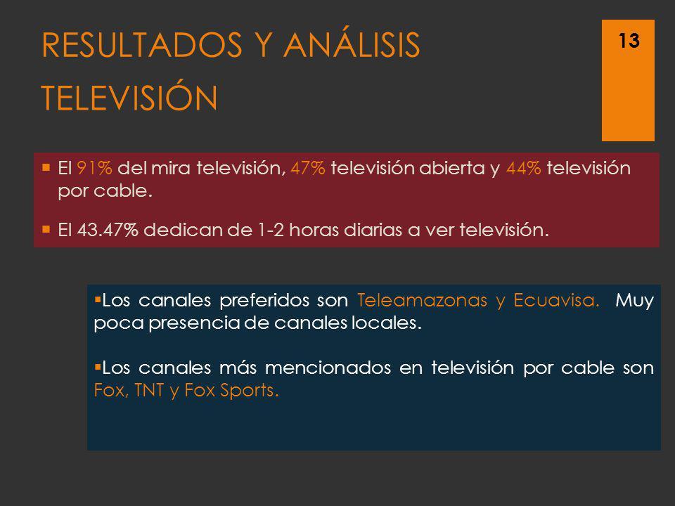 TELEVISIÓN El 91% del mira televisión, 47% televisión abierta y 44% televisión por cable. El 43.47% dedican de 1-2 horas diarias a ver televisión. 13