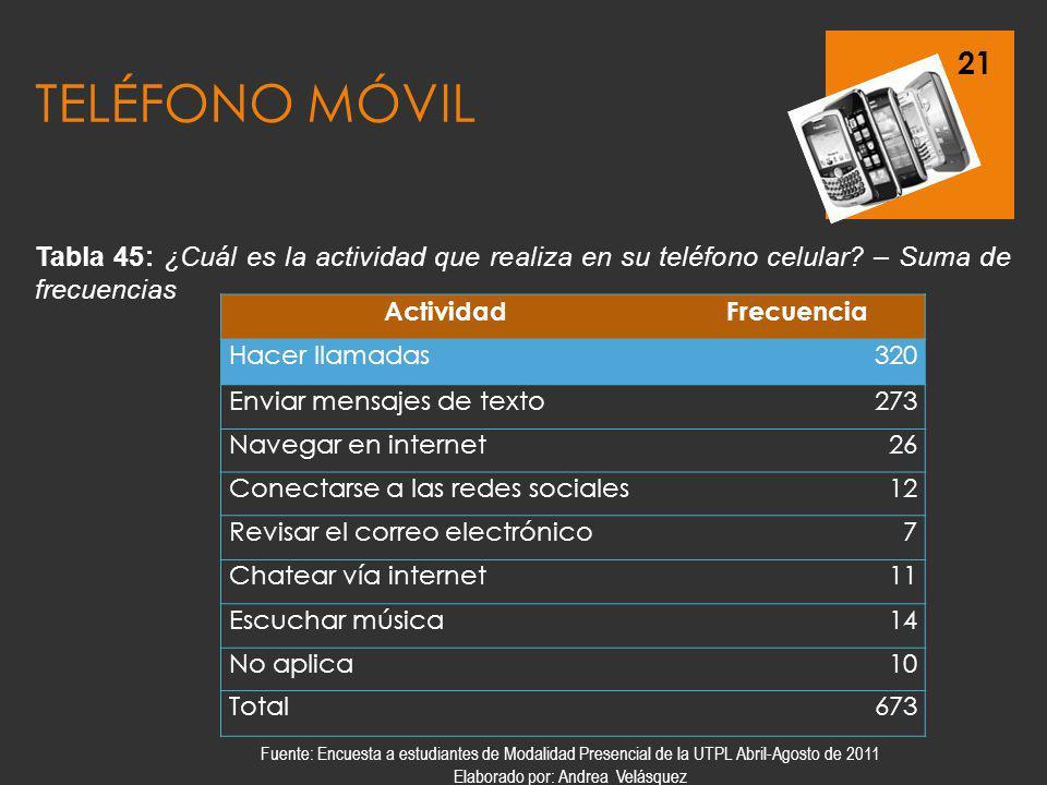 21 TELÉFONO MÓVIL ActividadFrecuencia Hacer llamadas320 Enviar mensajes de texto273 Navegar en internet26 Conectarse a las redes sociales12 Revisar el
