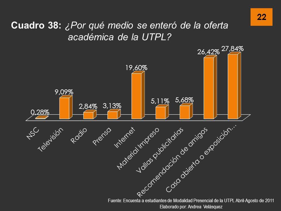 22 Cuadro 38: ¿Por qué medio se enteró de la oferta académica de la UTPL? Fuente: Encuesta a estudiantes de Modalidad Presencial de la UTPL Abril-Agos