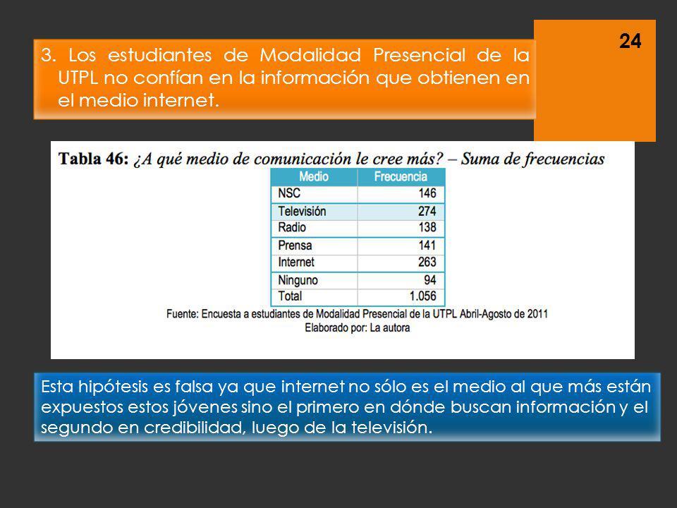 3. Los estudiantes de Modalidad Presencial de la UTPL no confían en la información que obtienen en el medio internet. 24 Esta hipótesis es falsa ya qu