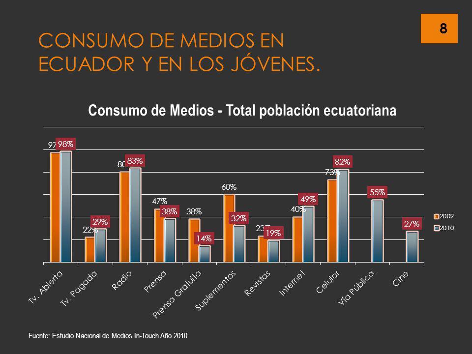 8 CONSUMO DE MEDIOS EN ECUADOR Y EN LOS JÓVENES. Fuente: Estudio Nacional de Medios In-Touch Año 2010