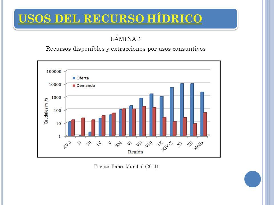 USOS DEL RECURSO HÍDRICO LÁMINA 1 Recursos disponibles y extracciones por usos consuntivos Fuente: Banco Mundial (2011)