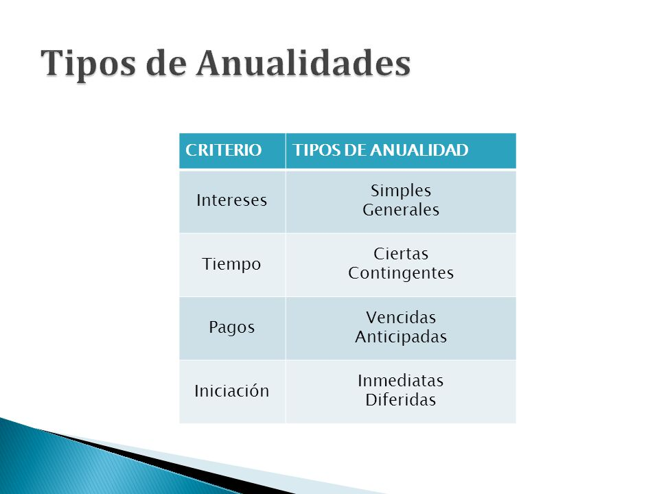CRITERIOTIPOS DE ANUALIDAD Intereses Simples Generales Tiempo Ciertas Contingentes Pagos Vencidas Anticipadas Iniciación Inmediatas Diferidas