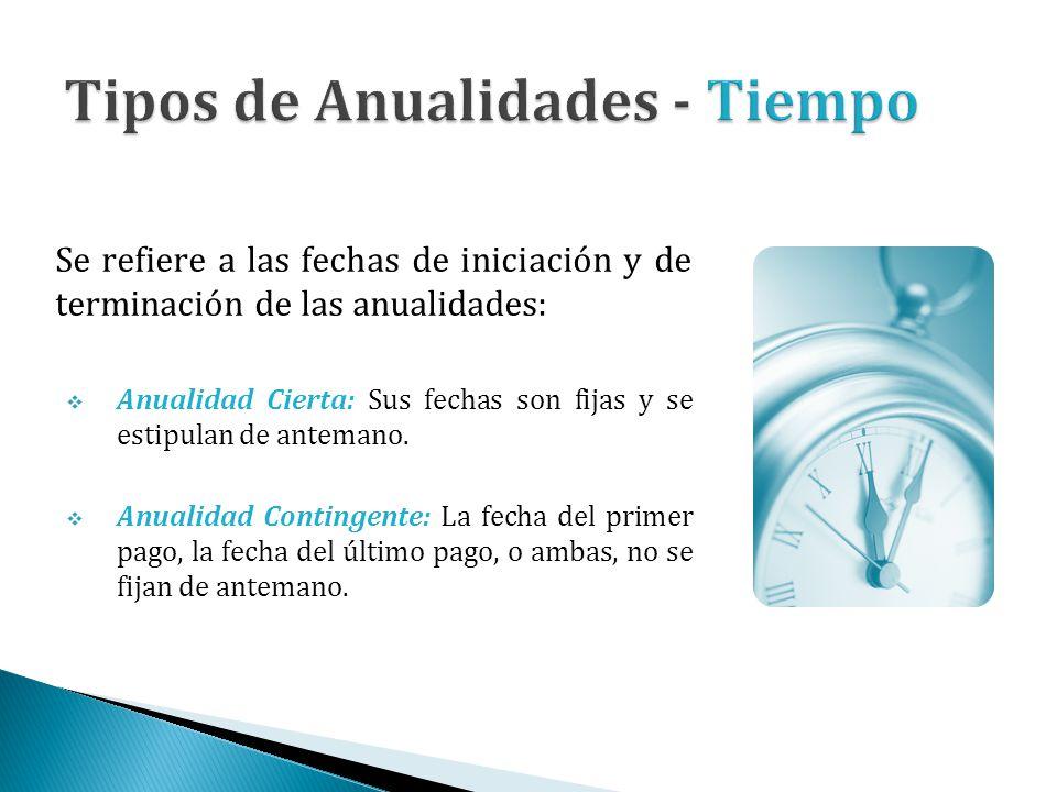 Se refiere a las fechas de iniciación y de terminación de las anualidades: Anualidad Cierta: Sus fechas son fijas y se estipulan de antemano. Anualida