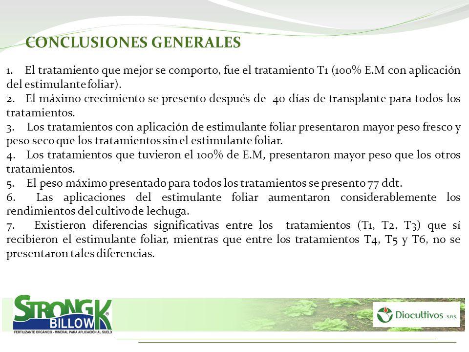 CONCLUSIONES GENERALES 1. El tratamiento que mejor se comporto, fue el tratamiento T1 (100% E.M con aplicación del estimulante foliar). 2. El máximo c