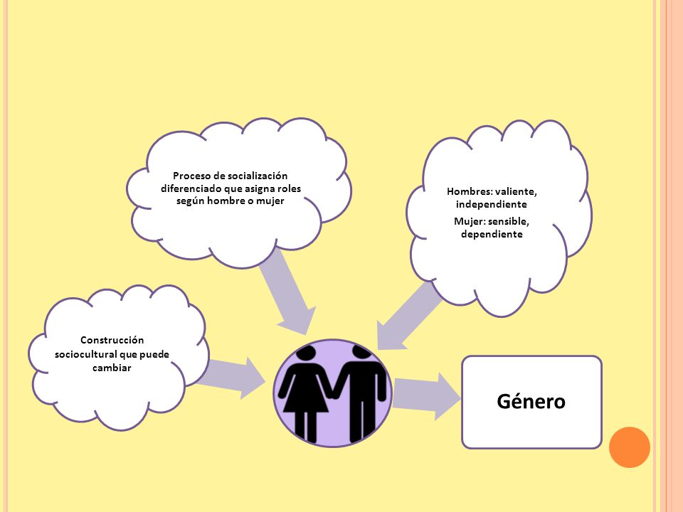 Construcción sociocultural que puede cambiar Proceso de socialización diferenciado que asigna roles según hombre o mujer Hombres: valiente, independiente Mujer: sensible, dependiente Género