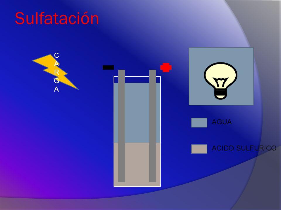 Proceso de Sulfatación 1 ciclo = Descarga 8h, Carga 8h, Enfriamiento 8h Placa original Placas con sulfato 1000 ciclos Placas opacas 1800 ciclos