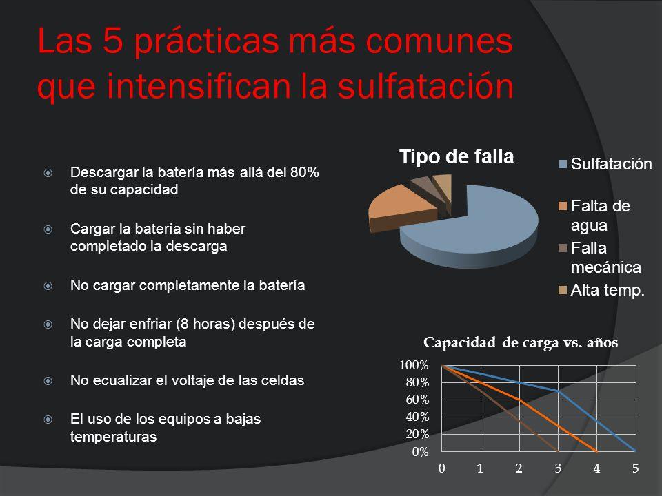 Las 5 prácticas más comunes que intensifican la sulfatación Descargar la batería más allá del 80% de su capacidad Cargar la batería sin haber completa