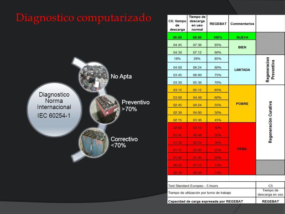 Diagnóstico computarizado