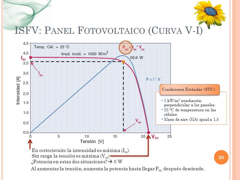 ISFV: P ANEL F OTOVOLTAICO (C URVA V-I) 28 En cortocircuito la intensidad es máxima (I sc ) Sin carga la tensión es máxima (V co ) ¿Potencia en estas