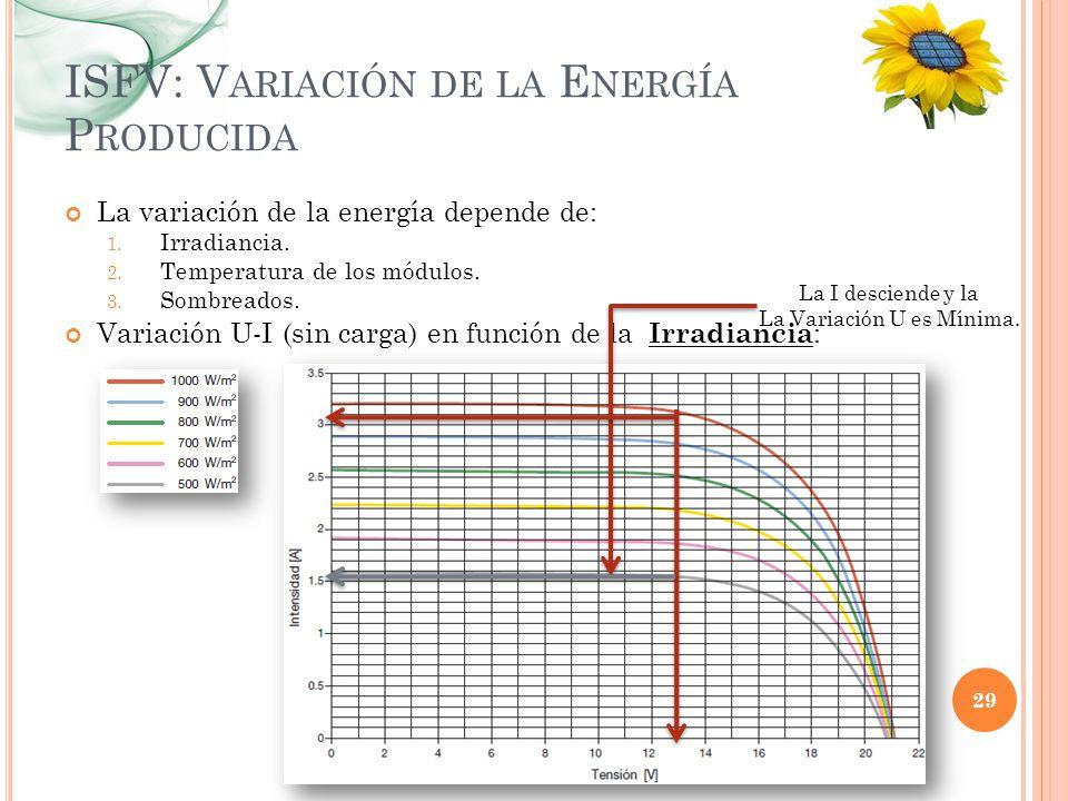 ISFV: V ARIACIÓN DE LA E NERGÍA P RODUCIDA La variación de la energía depende de: 1. Irradiancia. 2. Temperatura de los módulos. 3. Sombreados. Variac