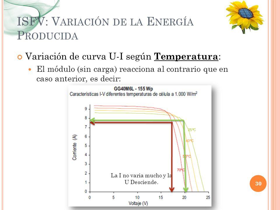 ISFV: V ARIACIÓN DE LA E NERGÍA P RODUCIDA Variación de curva U-I según Temperatura : El módulo (sin carga) reacciona al contrario que en caso anterio