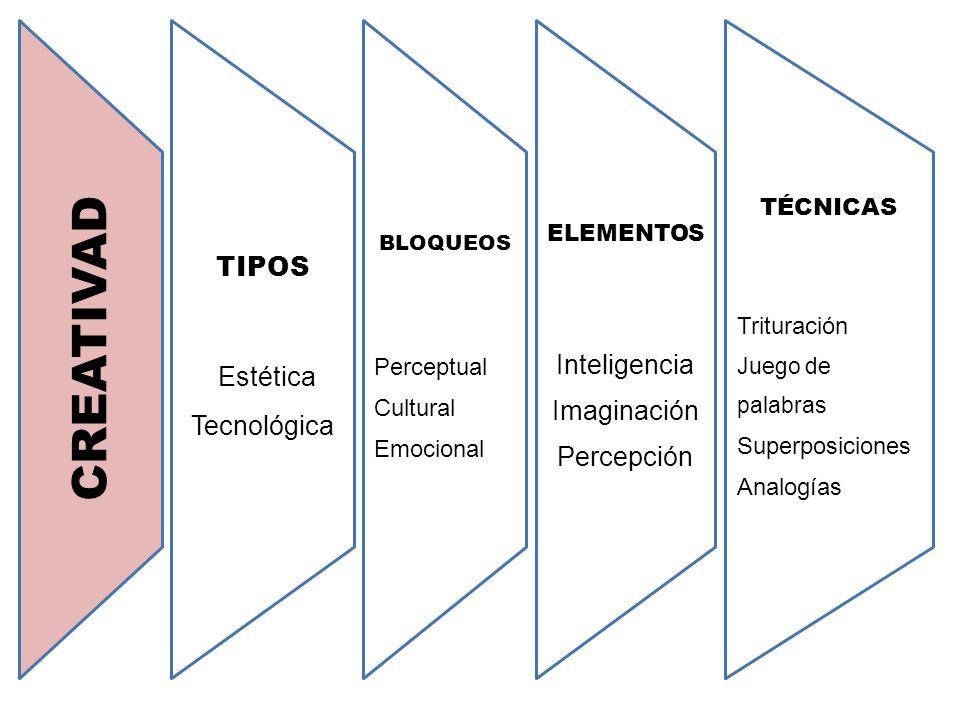 CREATIVAD TIPOS Estética Tecnológica BLOQUEOS Perceptual Cultural Emocional ELEMENTOS Inteligencia Imaginación Percepción TÉCNICAS Trituración Juego d
