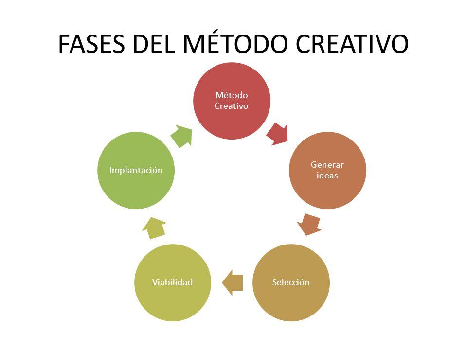 Método Creativo Generar ideas SelecciónViabilidadImplantación FASES DEL MÉTODO CREATIVO