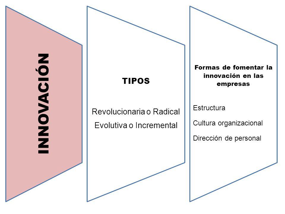 INNOVACIÓN TIPOS Revolucionaria o Radical Evolutiva o Incremental Formas de fomentar la innovación en las empresas Estructura Cultura organizacional D