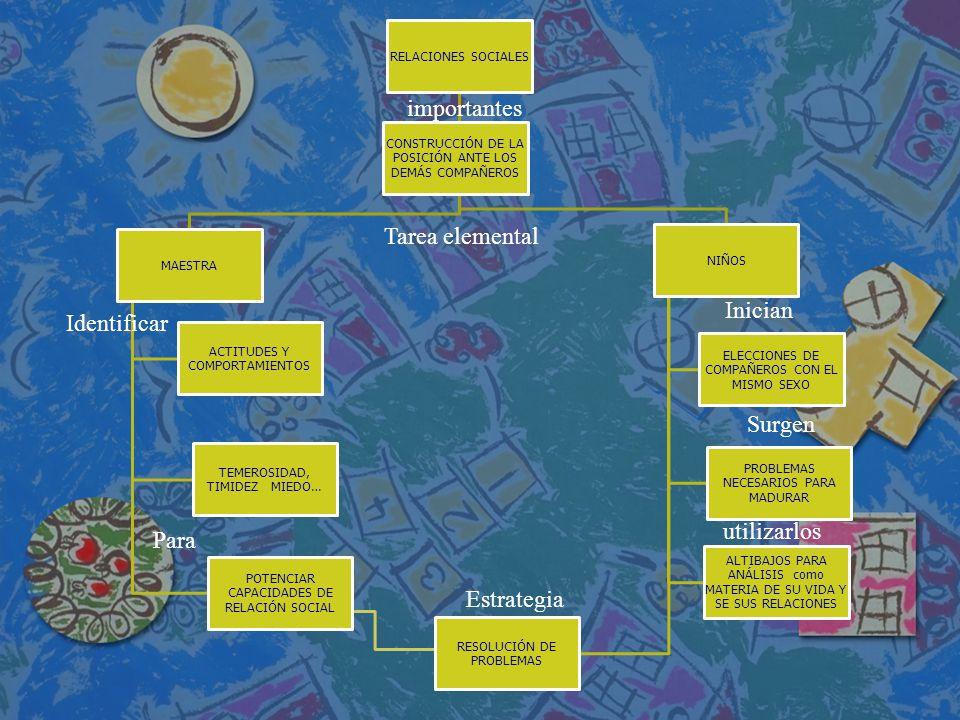 RELACIONES SOCIALES MAESTRA ACTITUDES Y COMPORTAMIENTOS TEMEROSIDAD, TIMIDEZ MIEDO… POTENCIAR CAPACIDADES DE RELACIÓN SOCIAL NIÑOS ELECCIONES DE COMPA