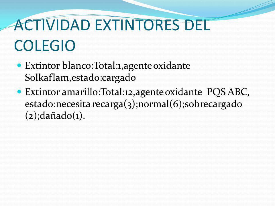 ACTIVIDAD EXTINTORES DEL COLEGIO Extintor blanco:Total:1,agente oxidante Solkaflam,estado:cargado Extintor amarillo:Total:12,agente oxidante PQS ABC,