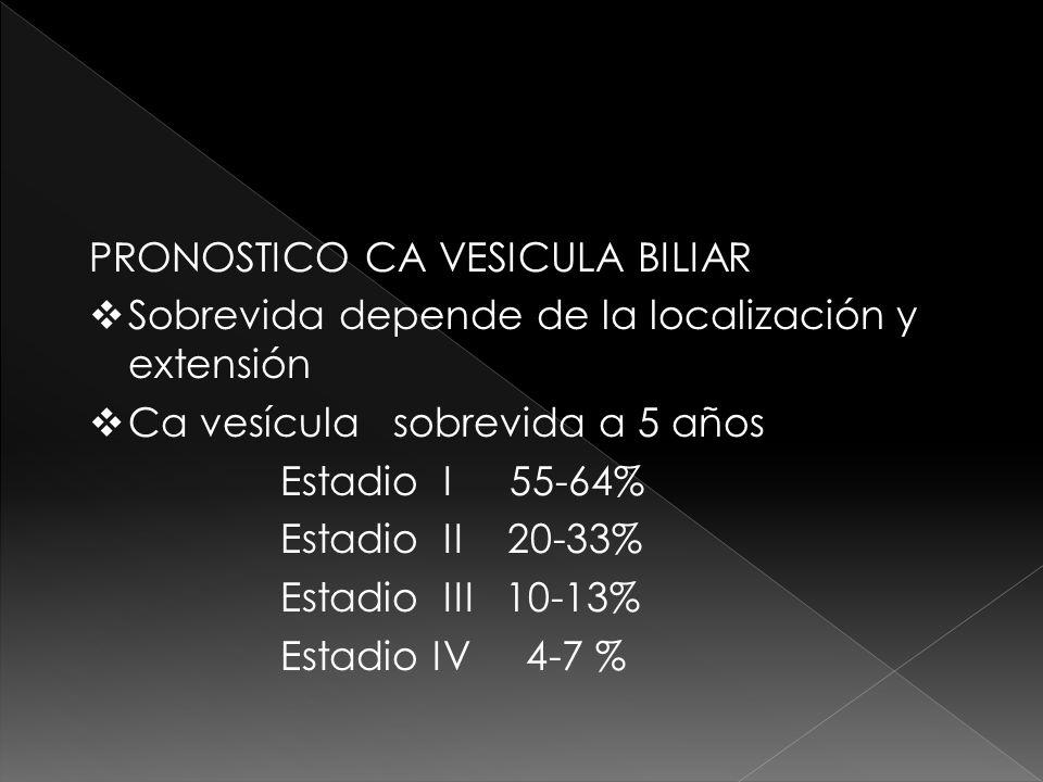 PRONOSTICO CA VESICULA BILIAR Sobrevida depende de la localización y extensión Ca vesícula sobrevida a 5 años Estadio I 55-64% Estadio II 20-33% Estad