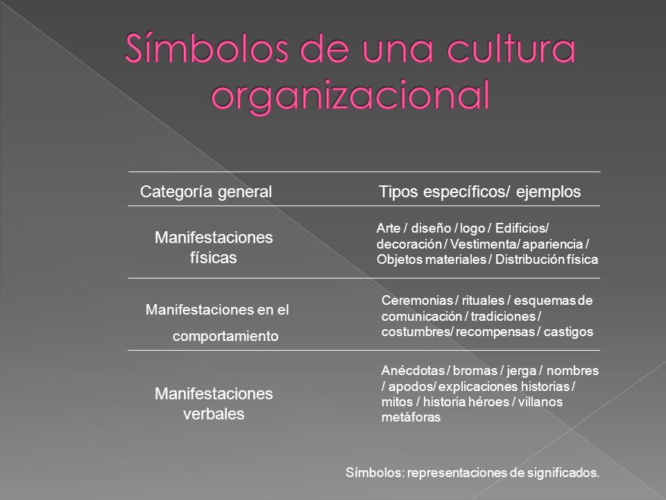 Categoría generalTipos específicos/ ejemplos Manifestaciones físicas Arte / diseño / logo / Edificios/ decoración / Vestimenta/ apariencia / Objetos m