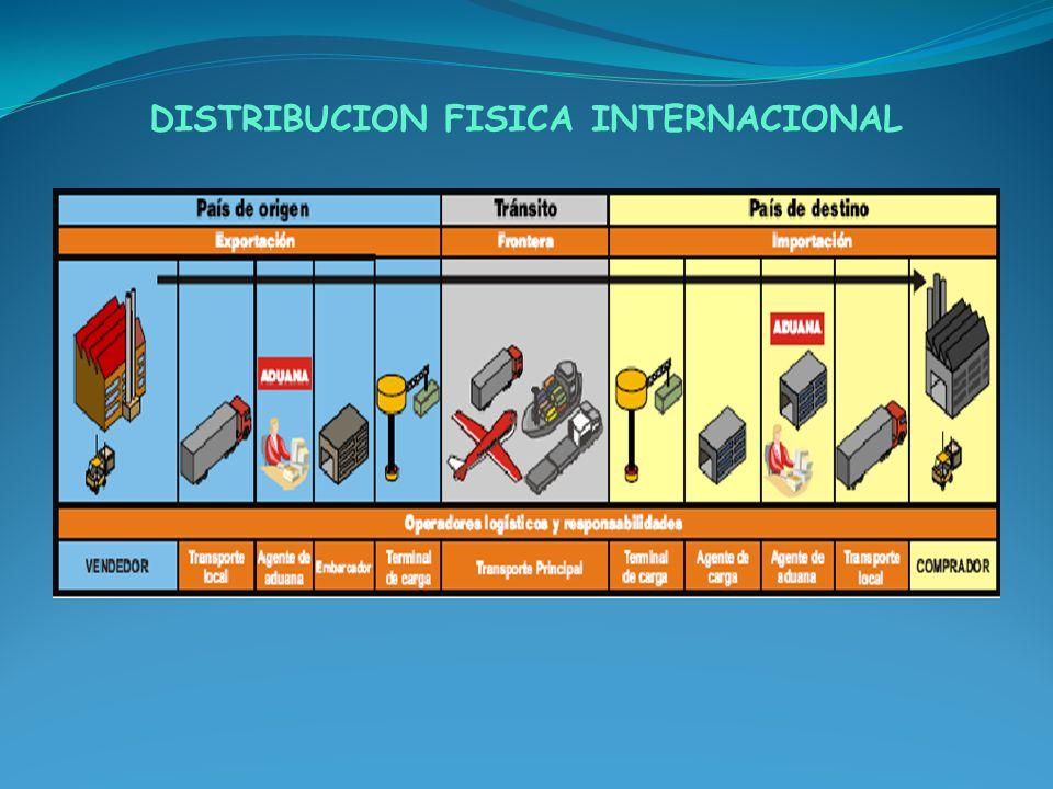 FUNCIONES DE LA CADENA DFI Una de las funciones principales dentro de la cadena DFI se encuentra guardar el equilibrio que debe existir entre los términos contractuales y su cumplimiento en función de los canales de distribución, precios, tiempos y gestión operativa, y su proyección a mediano plazo en concordancia con la política empresarial.