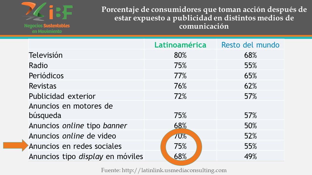Porcentaje de consumidores que toman acción después de estar expuesto a publicidad en distintos medios de comunicación Fuente: http://latinlink.usmediaconsulting.com