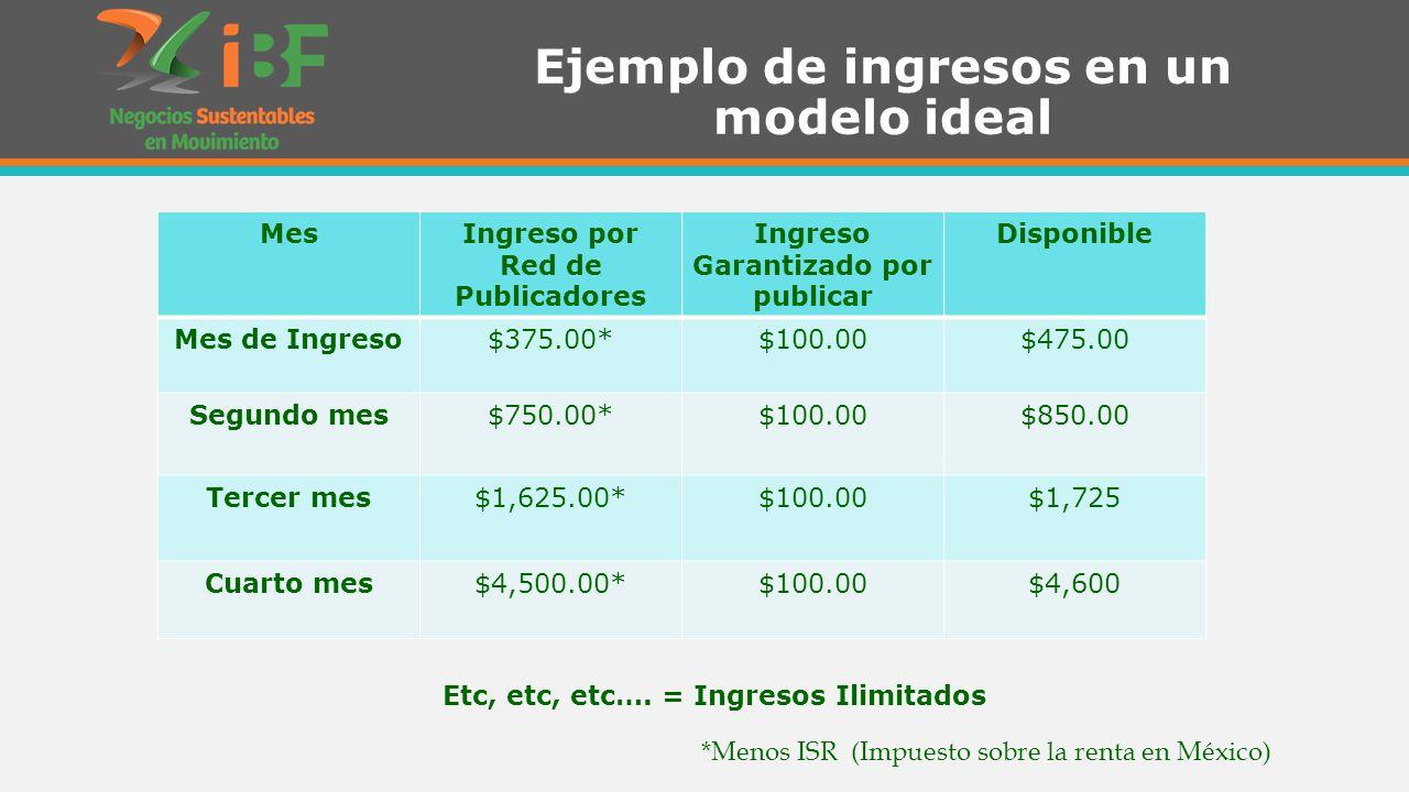 Ejemplo de ingresos en un modelo ideal *Menos ISR (Impuesto sobre la renta en México) MesIngreso por Red de Publicadores Ingreso Garantizado por publicar Disponible Mes de Ingreso$375.00*$100.00$475.00 Segundo mes$750.00*$100.00$850.00 Tercer mes$1,625.00*$100.00$1,725 Cuarto mes$4,500.00*$100.00$4,600 Etc, etc, etc….