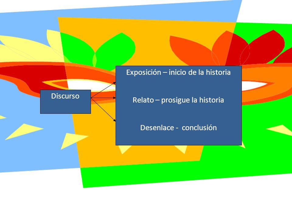 Discurso Exposición – inicio de la historia Relato – prosigue la historia Desenlace - conclusión