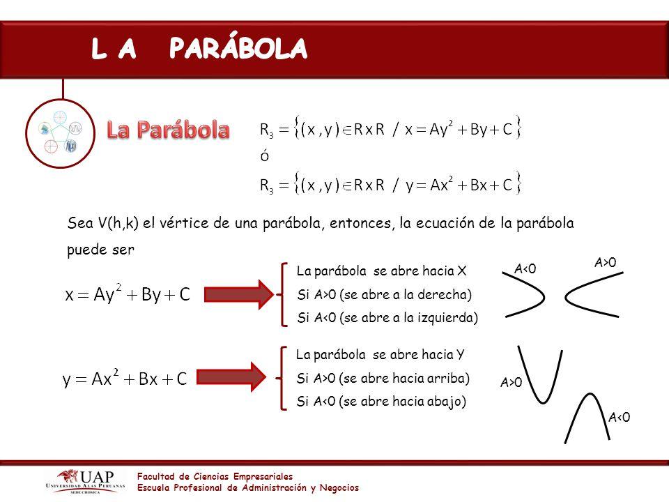 Facultad de Ciencias Empresariales Escuela Profesional de Administración y Negocios Sea V(h,k) el vértice de una parábola, entonces, la ecuación de la