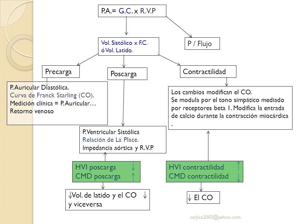 P.A.= G.C. x R.V.P P / Flujo P. Auricular Diastólica. Curva de Franck Starling (CO). Medición clínica = P. Auricular… Retorno venoso Los cambios modif