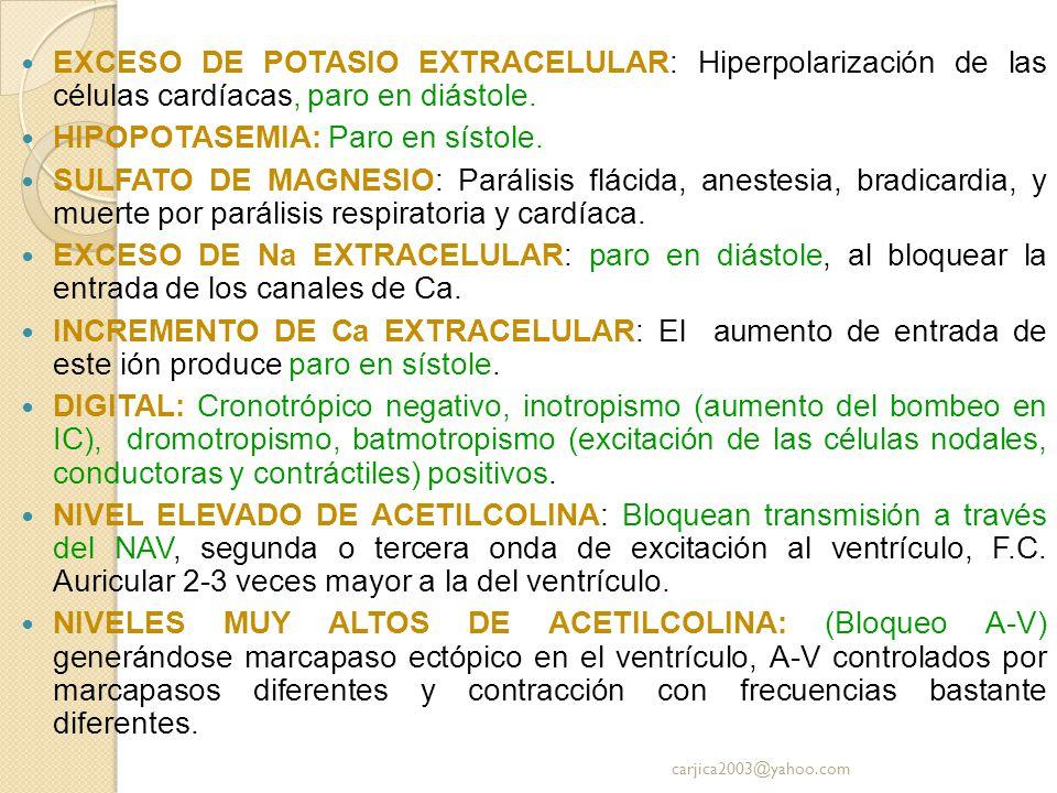 EXCESO DE POTASIO EXTRACELULAR: Hiperpolarización de las células cardíacas, paro en diástole. HIPOPOTASEMIA: Paro en sístole. SULFATO DE MAGNESIO: Par