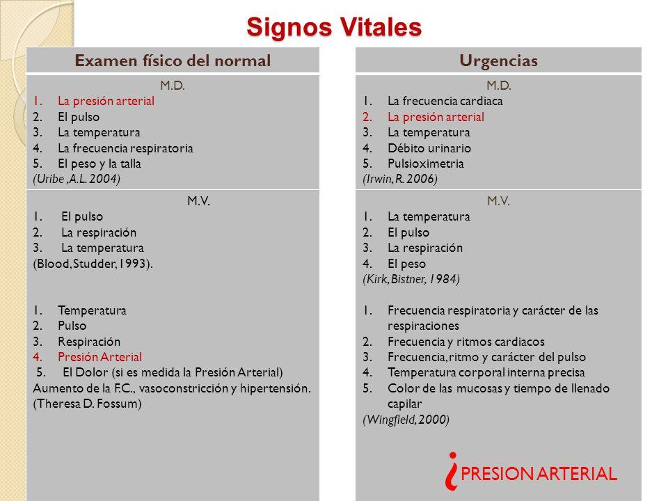 Signos Vitales carjica2003@yahoo.com Examen físico del normalUrgencias M.D. 1.La presión arterial 2.El pulso 3.La temperatura 4.La frecuencia respirat