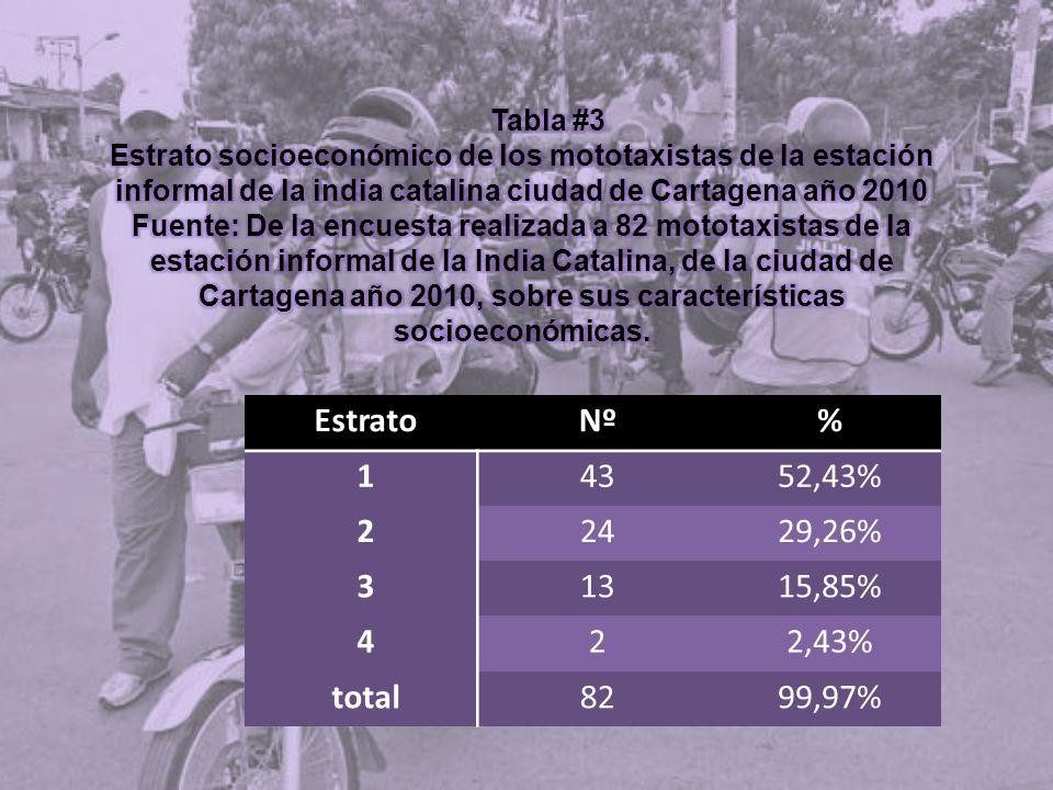 EstratoNº% 14352,43% 22429,26% 31315,85% 422,43% total8299,97%