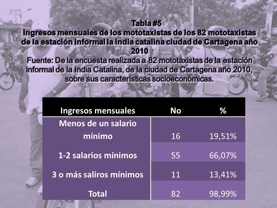 Ingresos mensualesNo% Menos de un salario mínimo1619,51% 1-2 salarios mínimos5566,07% 3 o más saliros mínimos1113,41% Total8298,99%