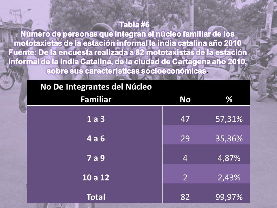 No De Integrantes del Núcleo FamiliarNo% 1 a 34757,31% 4 a 62935,36% 7 a 944,87% 10 a 1222,43% Total8299,97%